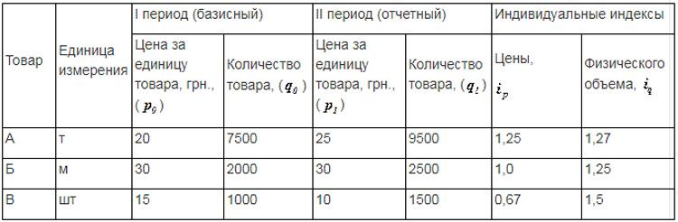 Индекс цен общий: формула