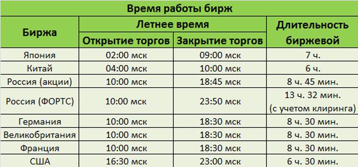 Время открытия бирж по московскому времени