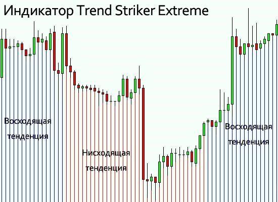 Индикатор разворота тренда без перерисовки