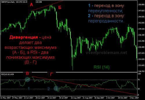 Индикатор rsi описание