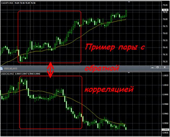 Стратегии Форекс независимо от направления цены