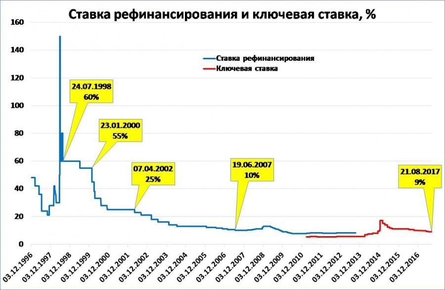 Ключевая ставка и ставка рефинансирования отличия