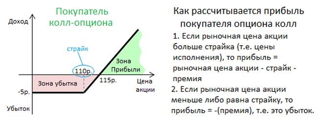 Опцион Колл Со Страйком