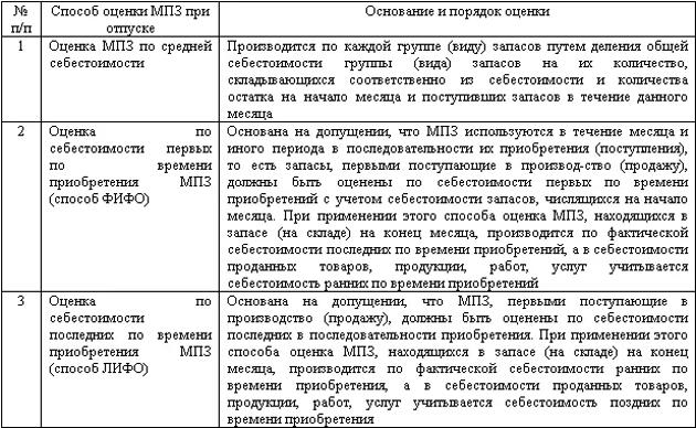 Метод ФИФО пример расчета