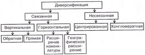 Стратегия диверсификации это