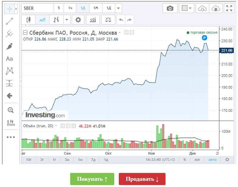 3e686ef69e0d3 Как купить акции Сбербанка частному лицу - цена и другие нюансы