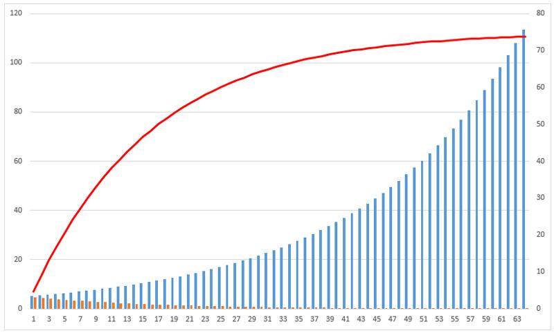 Модель Гордона формула