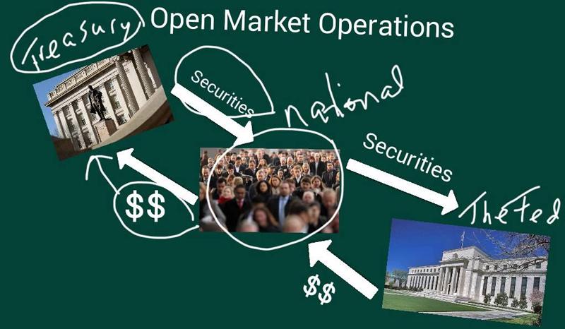 Операции на открытом рынке это