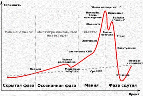 Трендовый анализ это