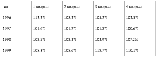 Индекс дефлятор это