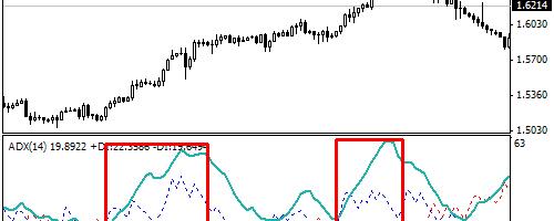 Индикатор сила тренда