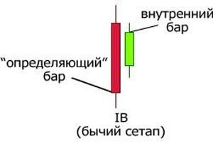 Стратегии на дневных графиках Форекс