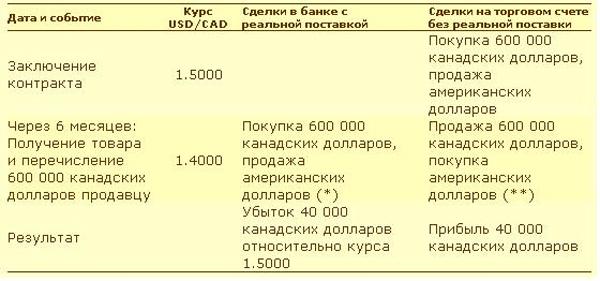 Хеджирование валютных рисков это
