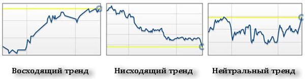 Торговля по тренду на бинарных опционах стратегия