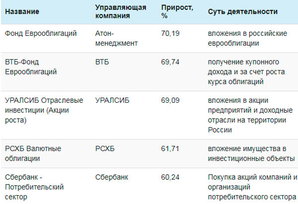 ИФ в России, включенные в рейтинги крупных предприятий