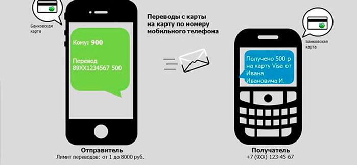 Как отправить деньги по номеру телефона на карту Cбербанка пошагово