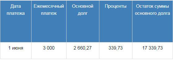 Посчитать долг по кредиту списание дебиторской задолженности покупателя проводки