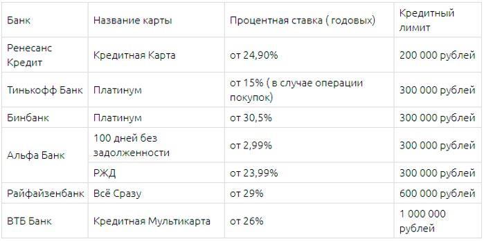 Рейтинг кредитных карт