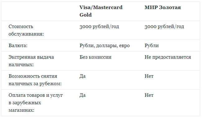 Чем отличается от других зарплатных карт
