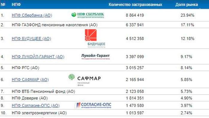 центробанк доходность нпф
