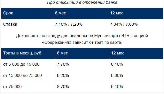 Вклад ВТБ «Время роста»: самый выгодный депозит