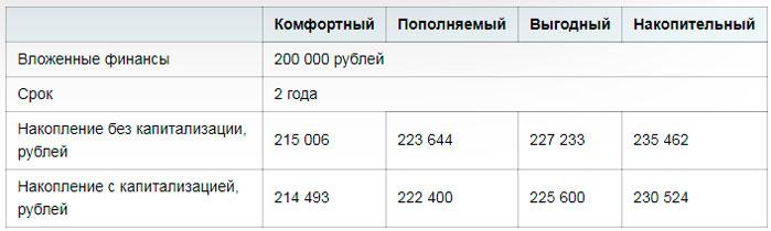 Калькулятор на сайте банка: как рассчитать самый выгодный вариант вклада