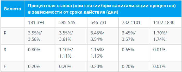 Процентные ставки по вкладам