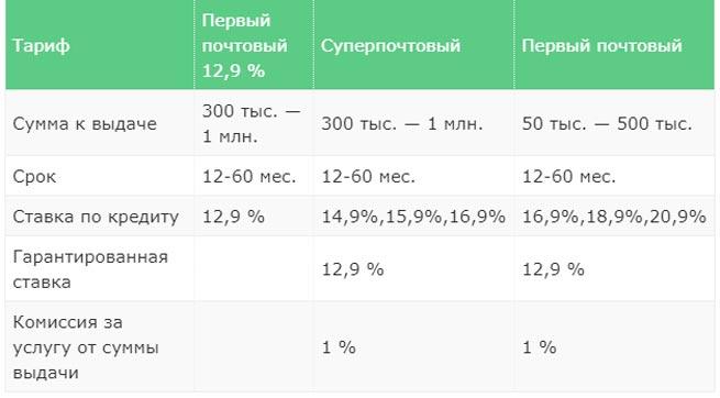 4f35bfba18073 Кредит в Почта банке - отзывы и мнения пользователей