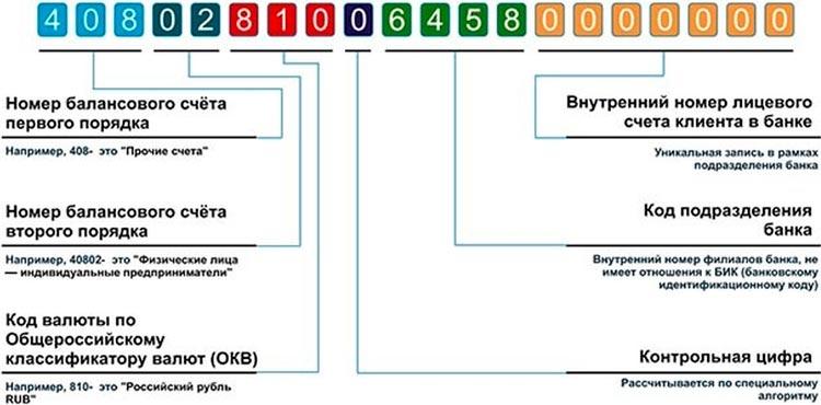 Что нужно знать о счете карты