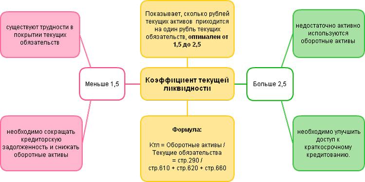 Коэффициент покрытия (или общей, текущей ликвидности)