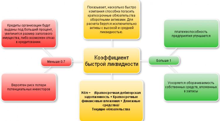 Коэффициент быстрой (скорой) ликвидности