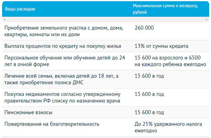 Налоговый вычет - привлекательныq бонус законодательства РФ