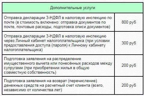 Цены на заполнение 3-НДФЛ