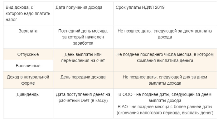 Сроки уплаты НДФЛ в 2019 году: таблица для юридических лиц