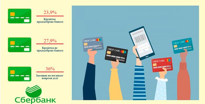 Где посмотреть или как узнать процент по кредитной карте Сбербанка