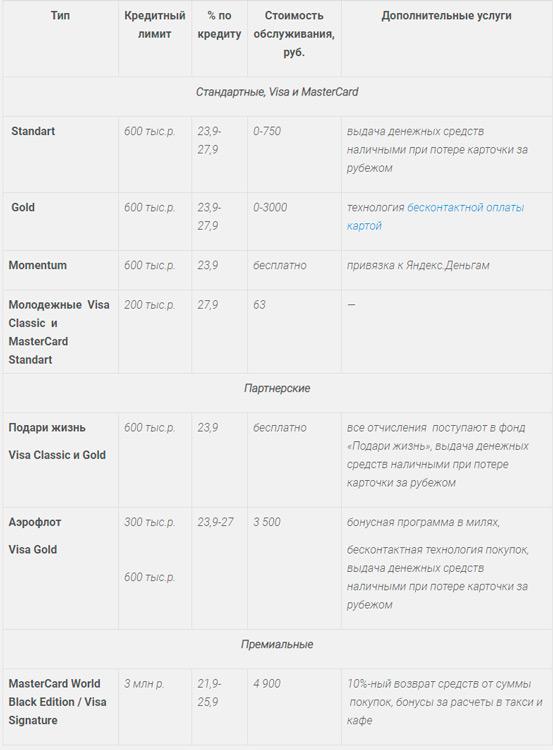 Сравнение кредитных карт от Сбербанка