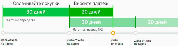 Беспроцентный период по картам Сбербанка