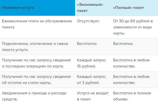 Сравнительные характеристики пакетов «Экономный» и «Полный»
