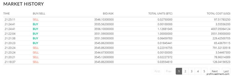 Торговля на бирже, покупка/продажа криптовалюты
