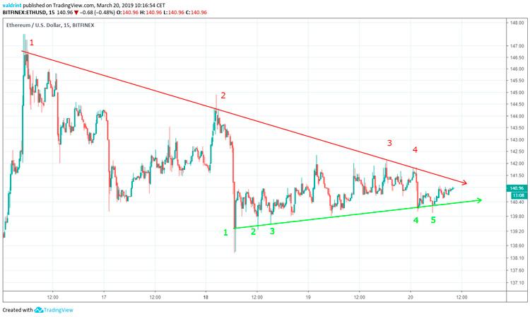 Предсказание цен в Ethereum 2019 / 2020 / 5 лет