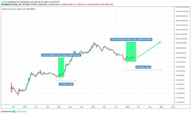 Прогнозирование цены на Ethereum 2019